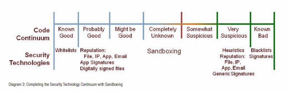 security technology continuum