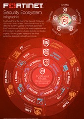 PDF : Fortinet Security Ecosystem