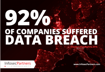 92% of companies suffered a data breach