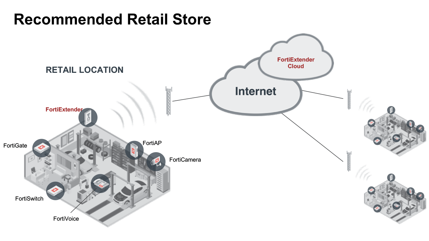 Fortinet Cloud Retail Diagram