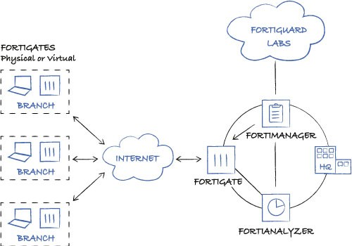 FortiManager Automation-Driven Centralised Management