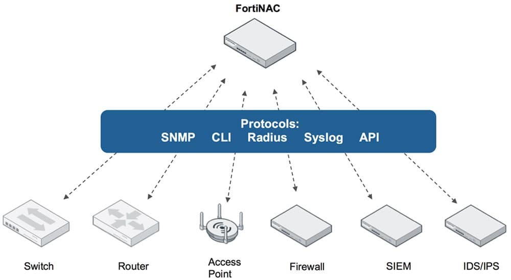 FortiNAC can be deployed centrally and manage remote locations