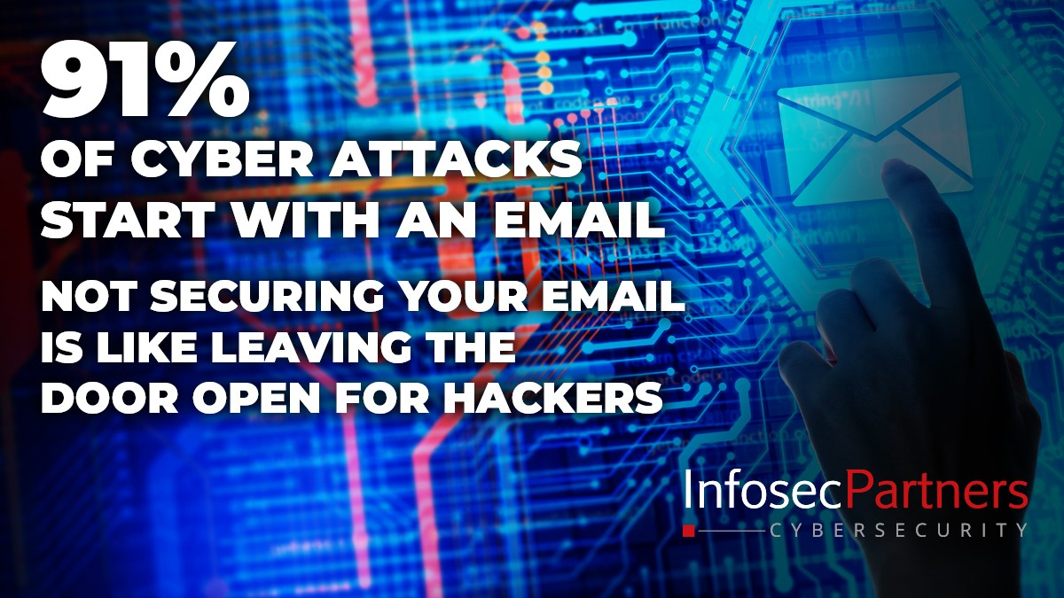 a majority of cyber attacks start with an email - Managed email security