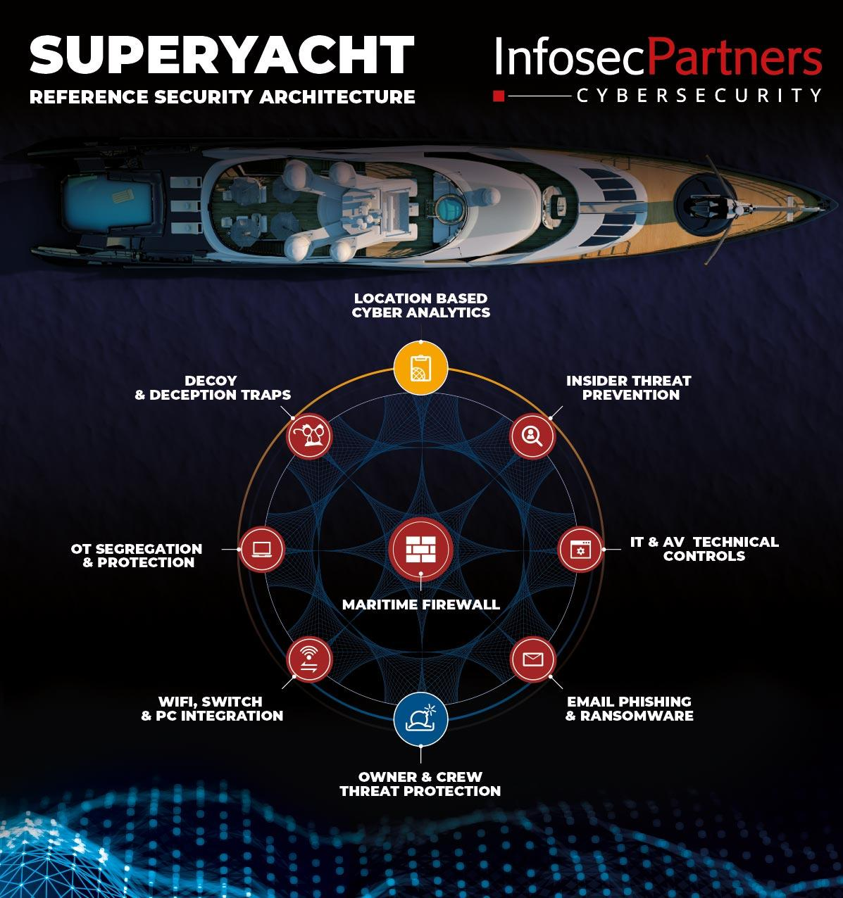Superyacht Reference Security Architecture - IT OT Systems