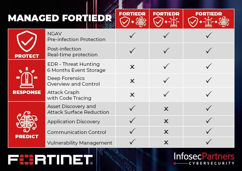 Infosec Partners Managed FortiEDR - Advanced EDR from Fortinet