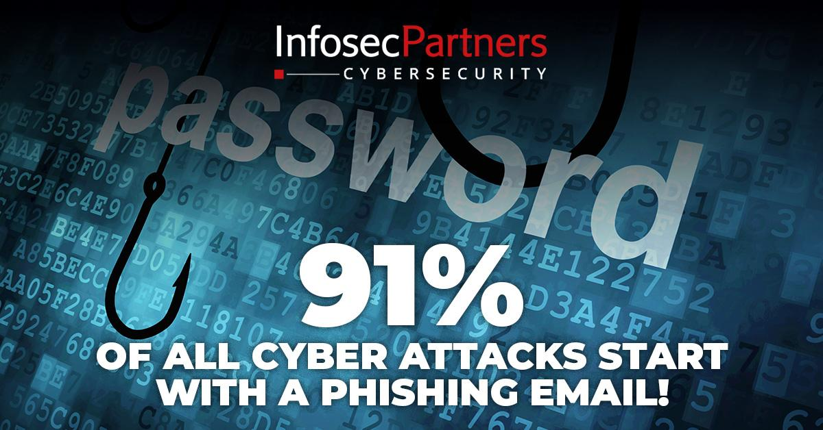 91% of all cyber attacks start with a phishing email - phishing exposure assessment